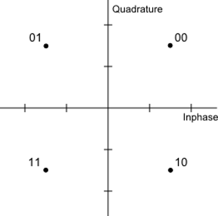 Quadrature phase-shift keying (QPSK)