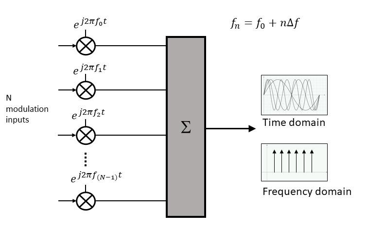 OFDM modulation system