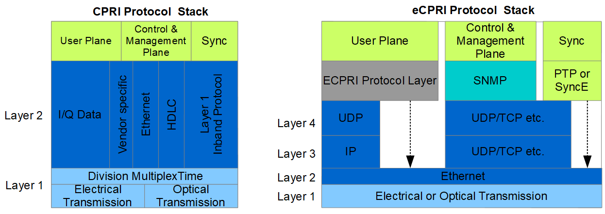 CPRI vs. eCPRI protocol stacks