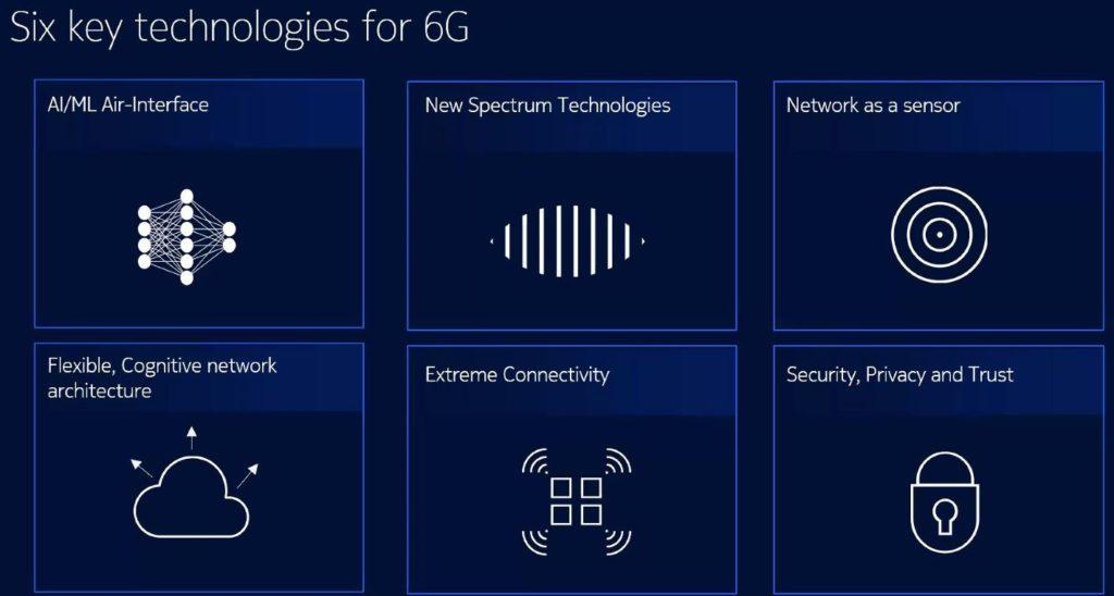 key technologies for 6G