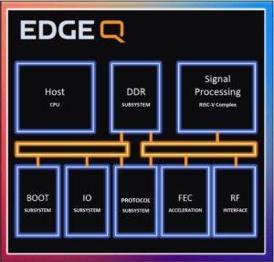 EdgeQ base station chip